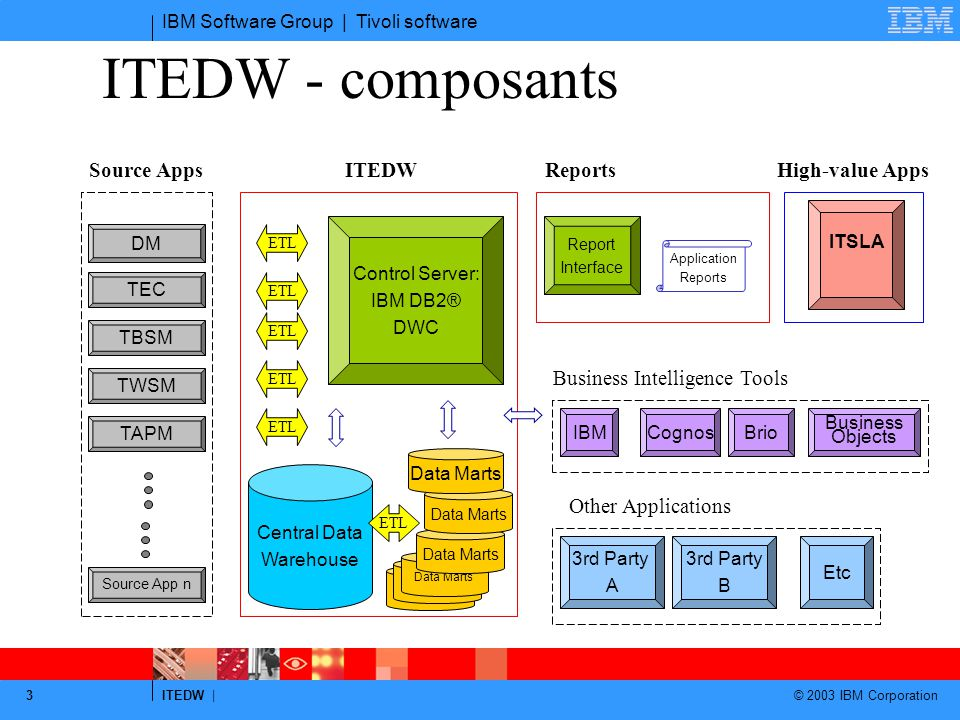 IBM Software Group | Tivoli software ITEDW | © 2003 IBM Corporation 3 ITEDW - composants Central Data Warehouse Control Server: IBM DB2® DWC ITEDW 3rd Party A 3rd Party B Other Applications Etc IBMCognos Business Objects Business Intelligence Tools Brio High-value Apps ITSLA Data Marts ETL DM TEC TBSM Source App n TWSM TAPM Source Apps Report Interface Application Reports ETL