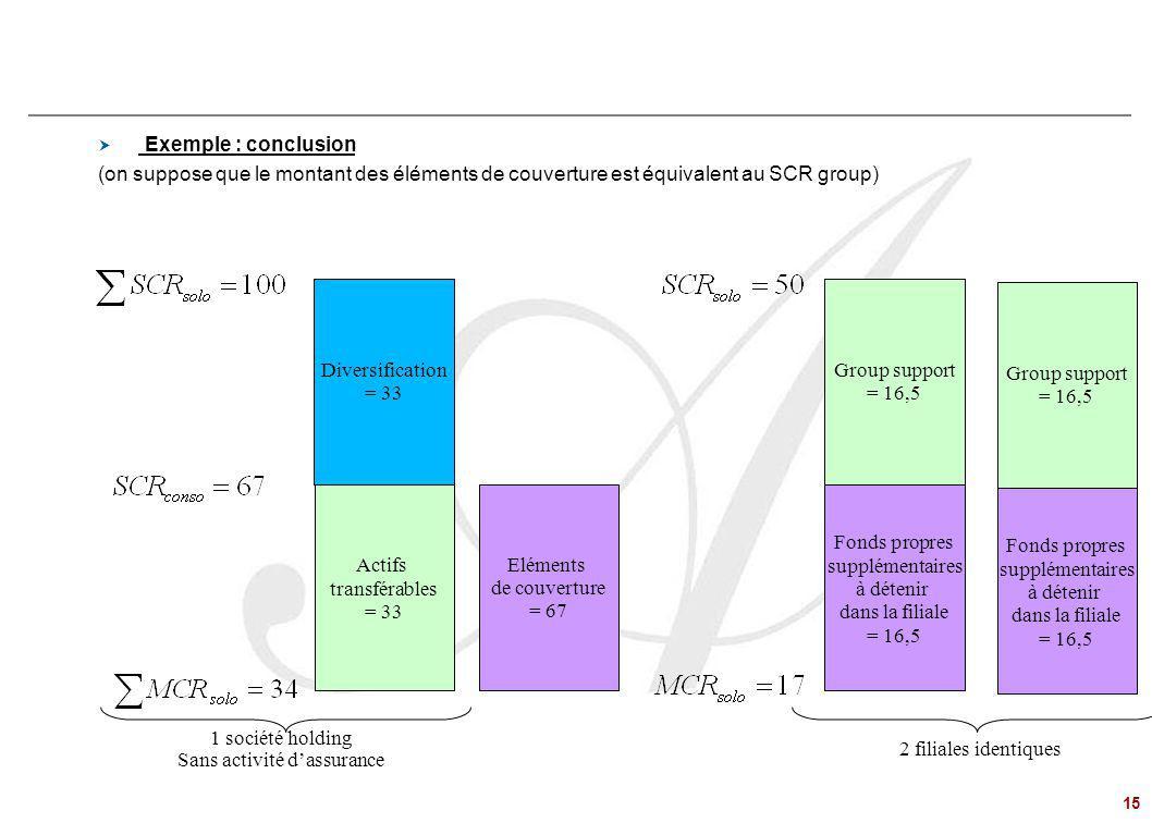 15 Problématiques de Groupe – le régime du « Group Support »  Exemple : conclusion (on suppose que le montant des éléments de couverture est équivale