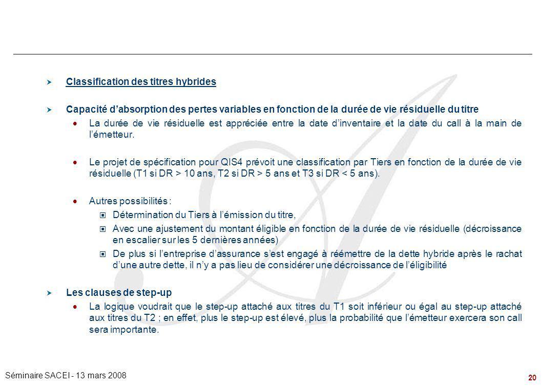 20 Séminaire SACEI - 13 mars 2008  Classification des titres hybrides  Capacité d'absorption des pertes variables en fonction de la durée de vie rés