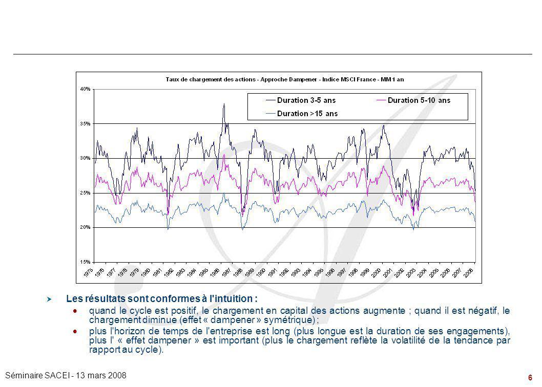 6 Séminaire SACEI - 13 mars 2008  Les résultats sont conformes à l'intuition :  quand le cycle est positif, le chargement en capital des actions aug