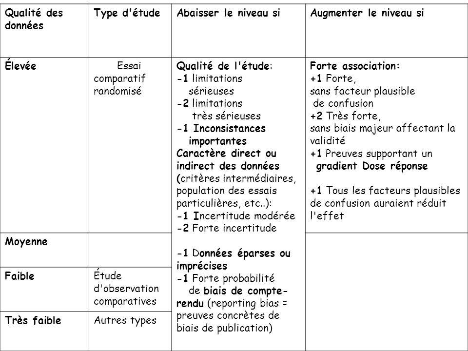 Qualité des données Type d'étudeAbaisser le niveau siAugmenter le niveau si ÉlevéeEssai comparatif randomisé Qualité de l'étude: -1 limitations sérieu