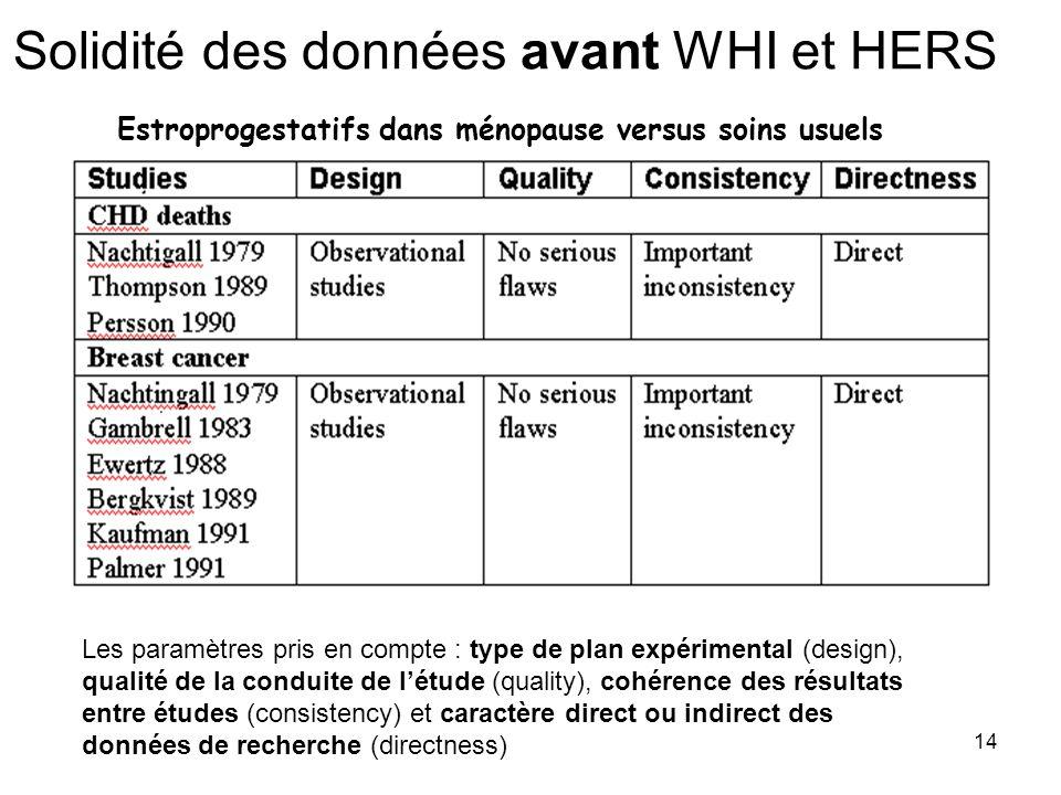 14 Solidité des données avant WHI et HERS Estroprogestatifs dans ménopause versus soins usuels Les paramètres pris en compte : type de plan expériment