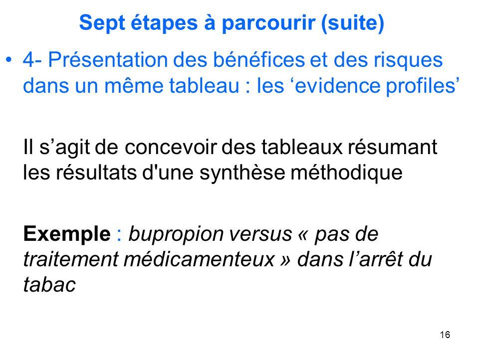 16 Sept étapes à parcourir (suite) 4- Présentation des bénéfices et des risques dans un même tableau : les 'evidence profiles' Il s'agit de concevoir