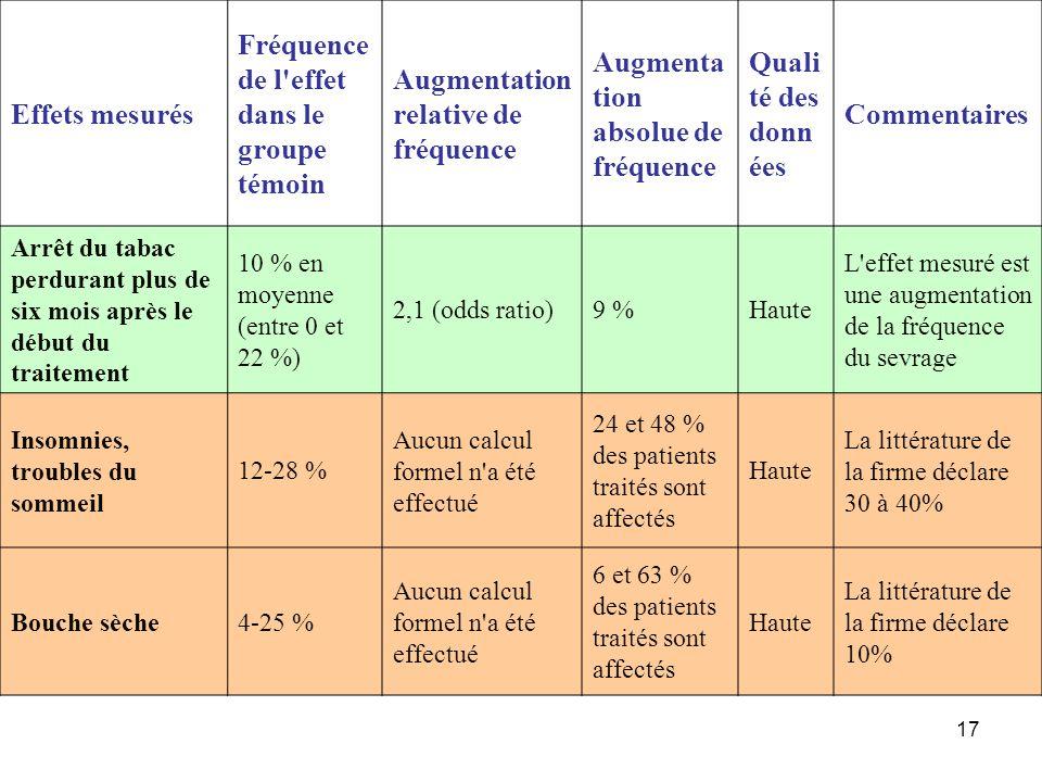 17 Effets mesurés Fréquence de l'effet dans le groupe témoin Augmentation relative de fréquence Augmenta tion absolue de fréquence Quali té des donn é