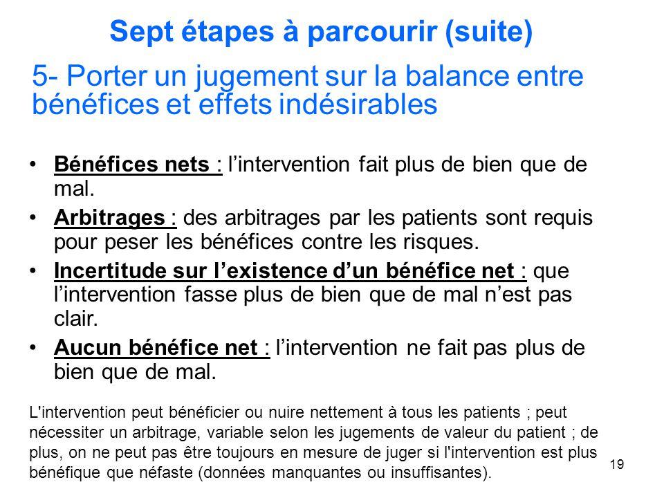 19 Sept étapes à parcourir (suite) 5- Porter un jugement sur la balance entre bénéfices et effets indésirables Bénéfices nets : l'intervention fait pl