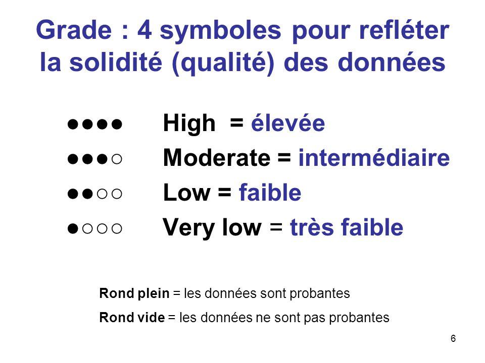 6 Grade : 4 symboles pour refléter la solidité (qualité) des données ●●●●High = élevée ●●●○ Moderate = intermédiaire ●●○○Low = faible ●○○○ Very low =