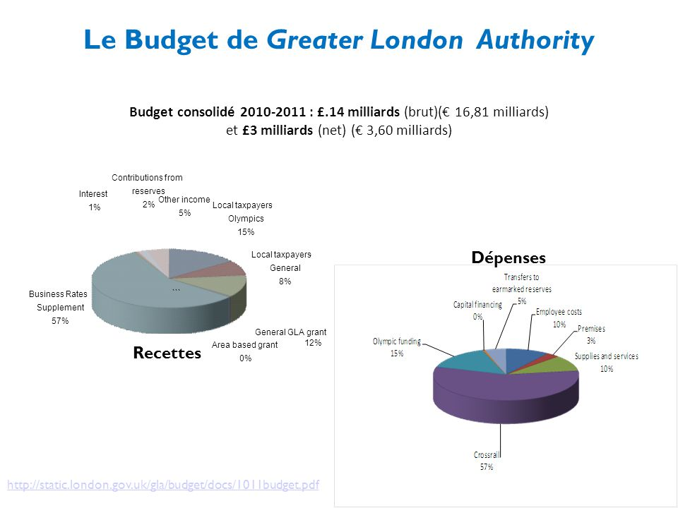 Local taxpayers- Olympics 15% Local taxpayers- General 8% General GLA grant 12% Area based grant 0% Business Rates Supplement 57% Interest 1% Contributions from reserves 2% Other income 5% ``` Recettes Dépenses Le Budget de Greater London Authority http://static.london.gov.uk/gla/budget/docs/1011budget.pdf Budget consolidé 2010-2011 : £.14 milliards (brut)(€ 16,81 milliards) et £3 milliards (net) (€ 3,60 milliards)