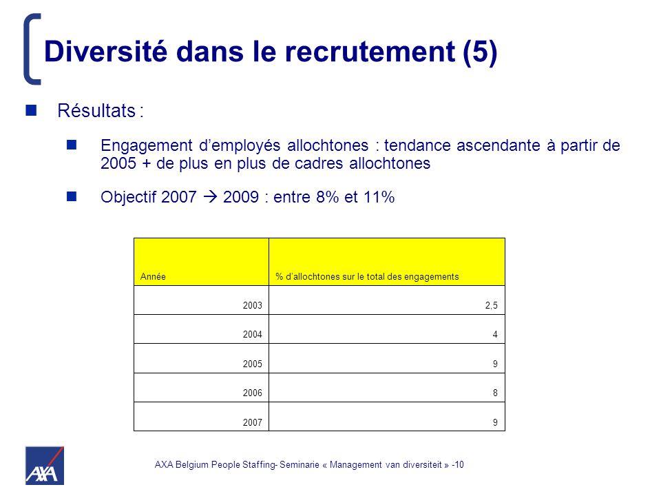 AXA Belgium People Staffing- Seminarie « Management van diversiteit » -10 Diversité dans le recrutement (5) Résultats : Engagement d'employés allochtones : tendance ascendante à partir de 2005 + de plus en plus de cadres allochtones Objectif 2007  2009 : entre 8% et 11% 92007 82006 92005 42004 2,52003 % d'allochtones sur le total des engagementsAnnée