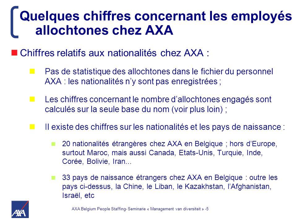 AXA Belgium People Staffing- Seminarie « Management van diversiteit » -5 Chiffres relatifs aux nationalités chez AXA : Pas de statistique des allochtones dans le fichier du personnel AXA : les nationalités n'y sont pas enregistrées ; Les chiffres concernant le nombre d'allochtones engagés sont calculés sur la seule base du nom (voir plus loin) ; Il existe des chiffres sur les nationalités et les pays de naissance : 20 nationalités étrangères chez AXA en Belgique ; hors d'Europe, surtout Maroc, mais aussi Canada, Etats-Unis, Turquie, Inde, Corée, Bolivie, Iran...
