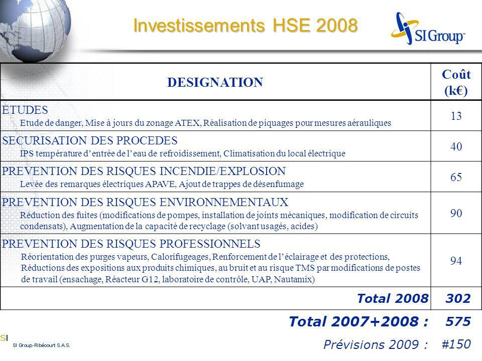 Investissements HSE 2008 DESIGNATION Coût (k€) ETUDES Etude de danger, Mise à jours du zonage ATEX, Réalisation de piquages pour mesures aérauliques 13 SECURISATION DES PROCEDES IPS température d'entrée de l'eau de refroidissement, Climatisation du local électrique 40 PREVENTION DES RISQUES INCENDIE/EXPLOSION Levée des remarques électriques APAVE, Ajout de trappes de désenfumage 65 PREVENTION DES RISQUES ENVIRONNEMENTAUX Réduction des fuites (modifications de pompes, installation de joints mécaniques, modification de circuits condensats), Augmentation de la capacité de recyclage (solvant usagés, acides) 90 PREVENTION DES RISQUES PROFESSIONNELS Réorientation des purges vapeurs, Calorifugeages, Renforcement de l'éclairage et des protections, Réductions des expositions aux produits chimiques, au bruit et au risque TMS par modifications de postes de travail (ensachage, Réacteur G12, laboratoire de contrôle, UAP, Nautamix) 94 Total 2008 302 Total 2007+2008 : 575 Prévisions 2009 : # 150 Total 2007+2008 : 575