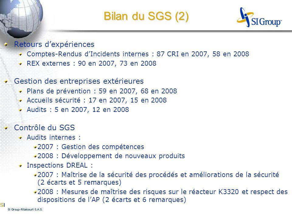 Retours d'expériences Comptes-Rendus d'Incidents internes : 87 CRI en 2007, 58 en 2008 REX externes : 90 en 2007, 73 en 2008 Gestion des entreprises extérieures Plans de prévention : 59 en 2007, 68 en 2008 Accueils sécurité : 17 en 2007, 15 en 2008 Audits : 5 en 2007, 12 en 2008 Contrôle du SGS Audits internes : 2007 : Gestion des compétences 2008 : Développement de nouveaux produits Inspections DREAL : 2007 : Maîtrise de la sécurité des procédés et améliorations de la sécurité (2 écarts et 5 remarques) 2008 : Mesures de maîtrise des risques sur le réacteur K3320 et respect des dispositions de l'AP (2 écarts et 6 remarques) Bilan du SGS (2)