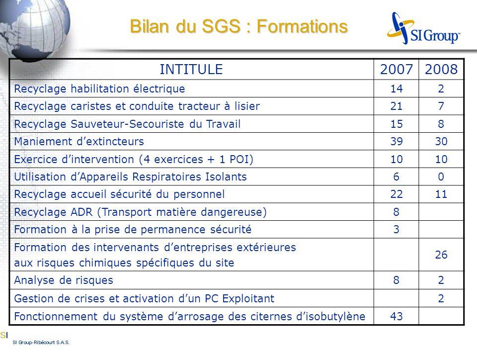 Bilan du SGS : Formations INTITULE20072008 Recyclage habilitation électrique142 Recyclage caristes et conduite tracteur à lisier217 Recyclage Sauveteu