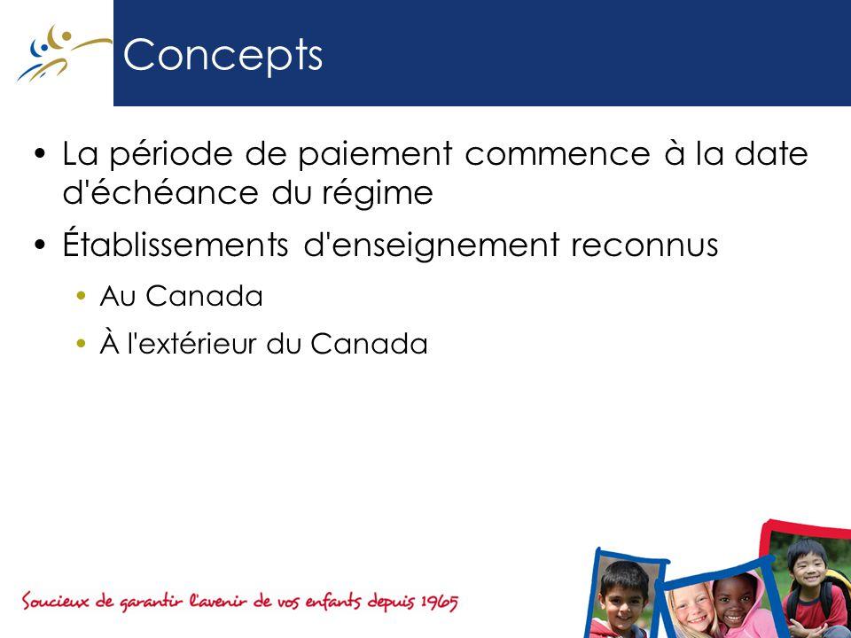 Concepts La période de paiement commence à la date d échéance du régime Établissements d enseignement reconnus Au Canada À l extérieur du Canada