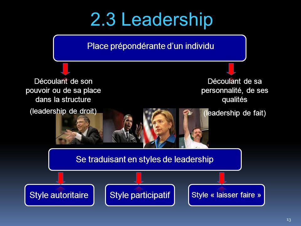 13 2.3 Leadership Place prépondérante d'un individu Découlant de son pouvoir ou de sa place dans la structure (leadership de droit) Découlant de sa pe