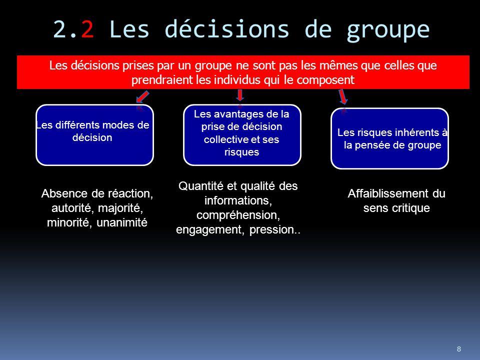 8 Les risques inhérents à la pensée de groupe Les avantages de la prise de décision collective et ses risques Les différents modes de décision Les déc