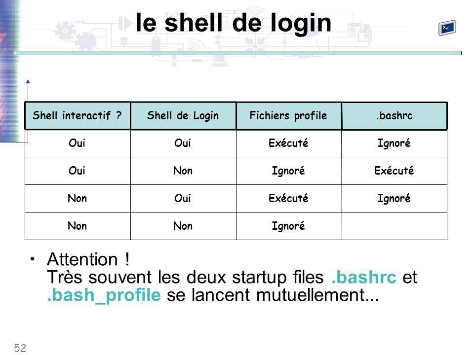 52 le shell de login IgnoréNon IgnoréExécutéOuiNon ExécutéIgnoréNonOui IgnoréExécutéOui.bashrcFichiers profileShell de Login Shell interactif .
