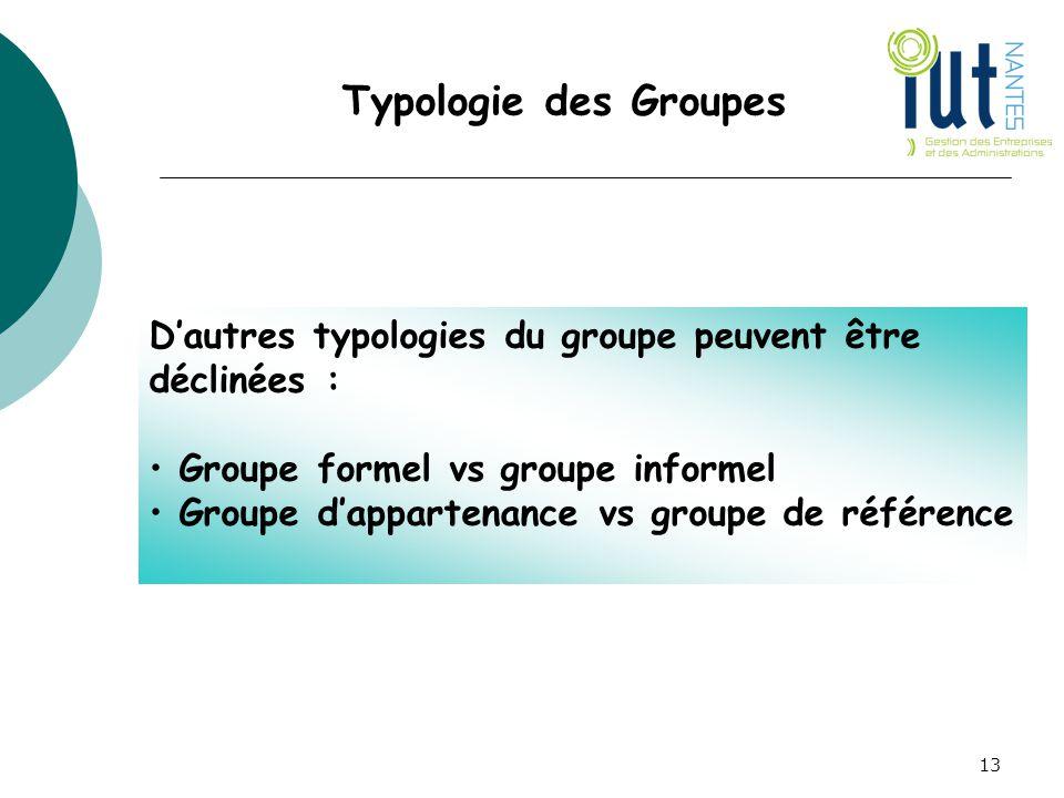 Typologie des Groupes D'autres typologies du groupe peuvent être déclinées : Groupe formel vs groupe informel Groupe d'appartenance vs groupe de référ