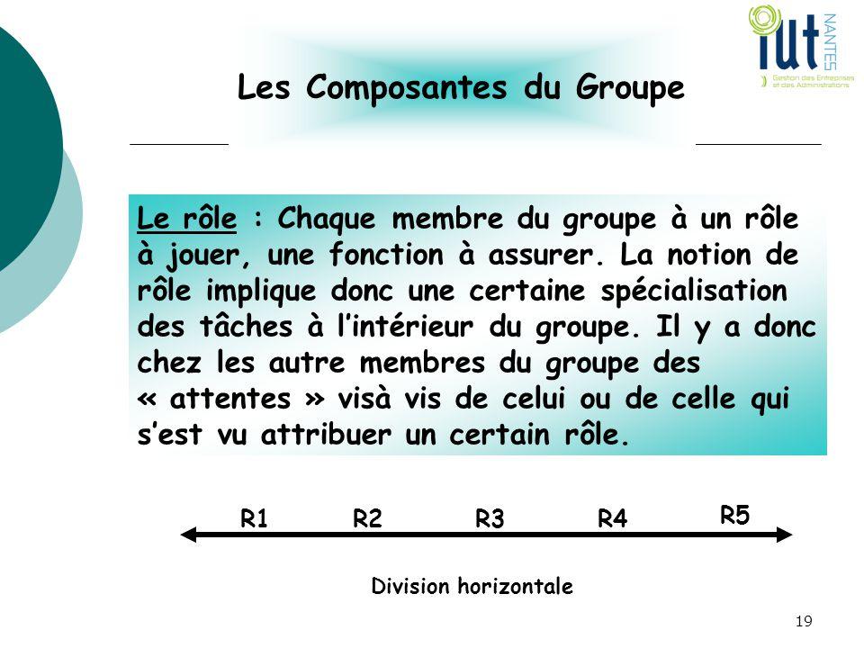 Les Composantes du Groupe Le rôle : Chaque membre du groupe à un rôle à jouer, une fonction à assurer. La notion de rôle implique donc une certaine sp
