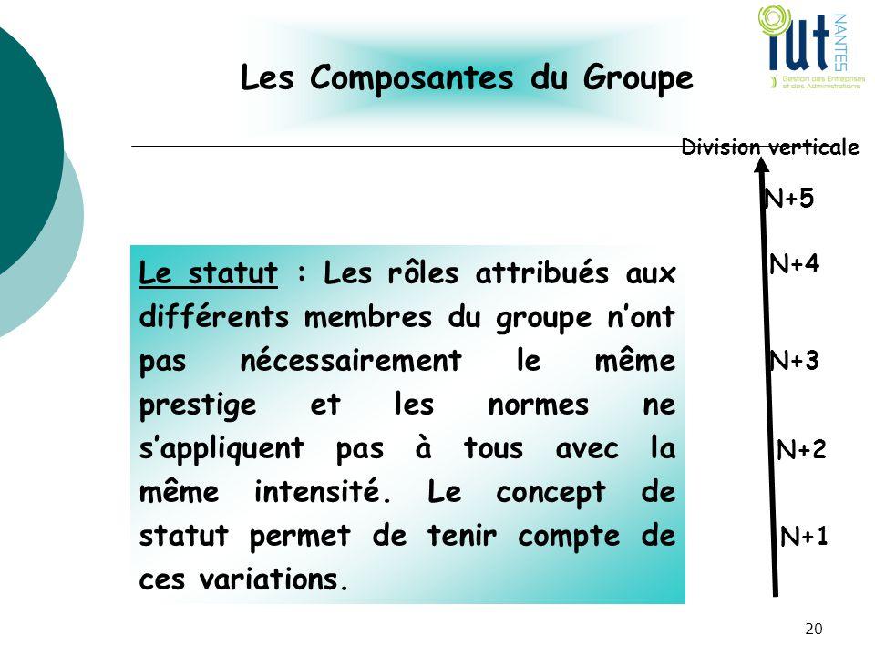 Les Composantes du Groupe Le statut : Les rôles attribués aux différents membres du groupe n'ont pas nécessairement le même prestige et les normes ne