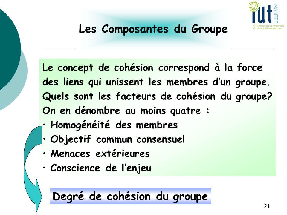 Les Composantes du Groupe Le concept de cohésion correspond à la force des liens qui unissent les membres d'un groupe. Quels sont les facteurs de cohé