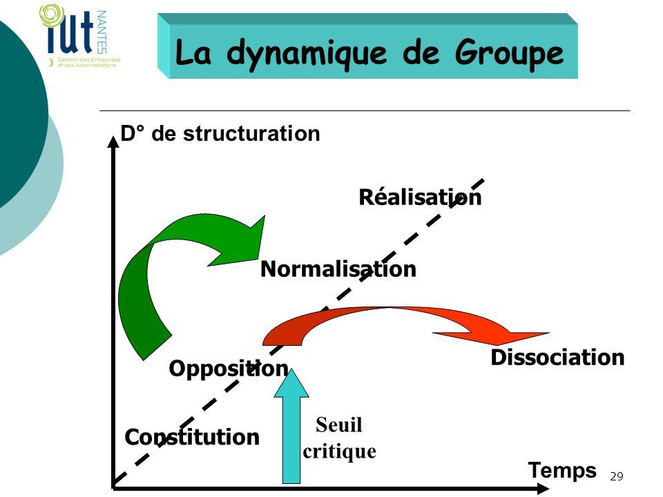 La dynamique de Groupe D° de structuration Temps Constitution Opposition Normalisation Réalisation Dissociation Seuil critique 29