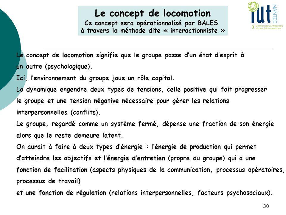 30 locomotion Le concept de locomotion signifie que le groupe passe d'un état d'esprit à un autre (psychologique). Ici, l'environnement du groupe joue