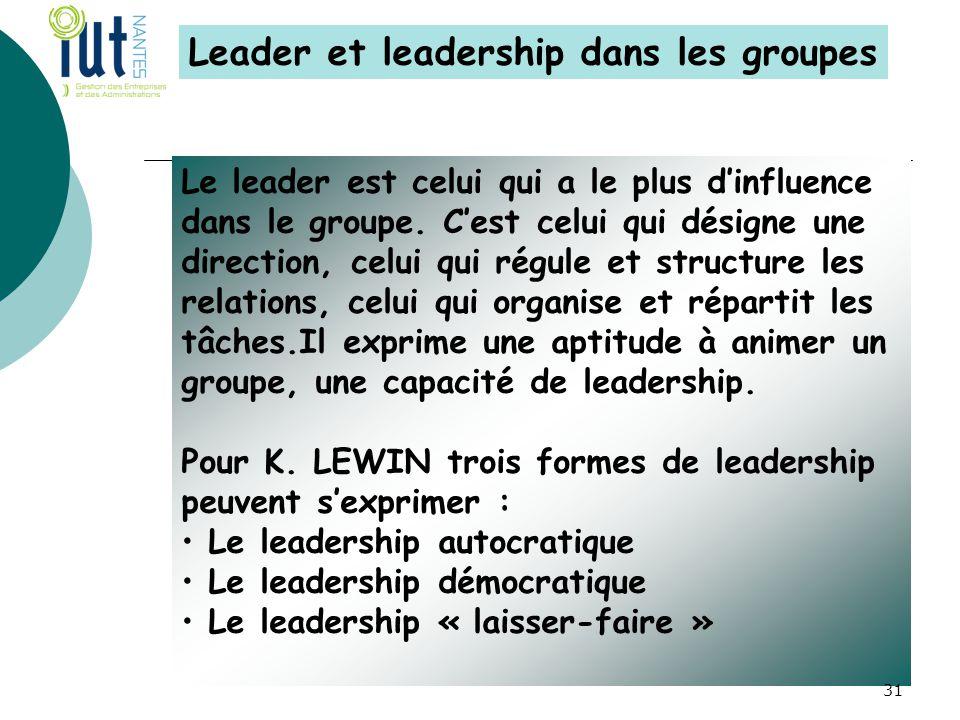 Leader et leadership dans les groupes Le leader est celui qui a le plus d'influence dans le groupe. C'est celui qui désigne une direction, celui qui r
