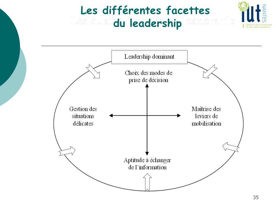 Les différentes facettes du leadership 35
