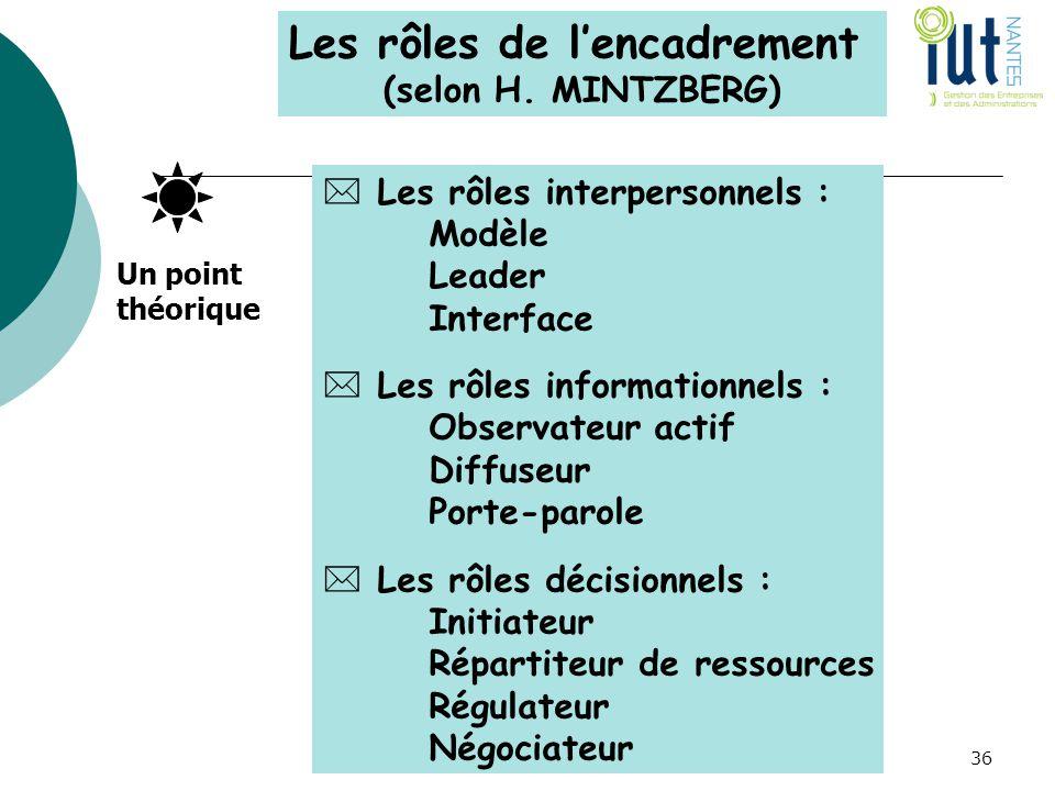 Les rôles de l'encadrement (selon H. MINTZBERG)  Les rôles interpersonnels : Modèle Leader Interface  Les rôles informationnels : Observateur actif