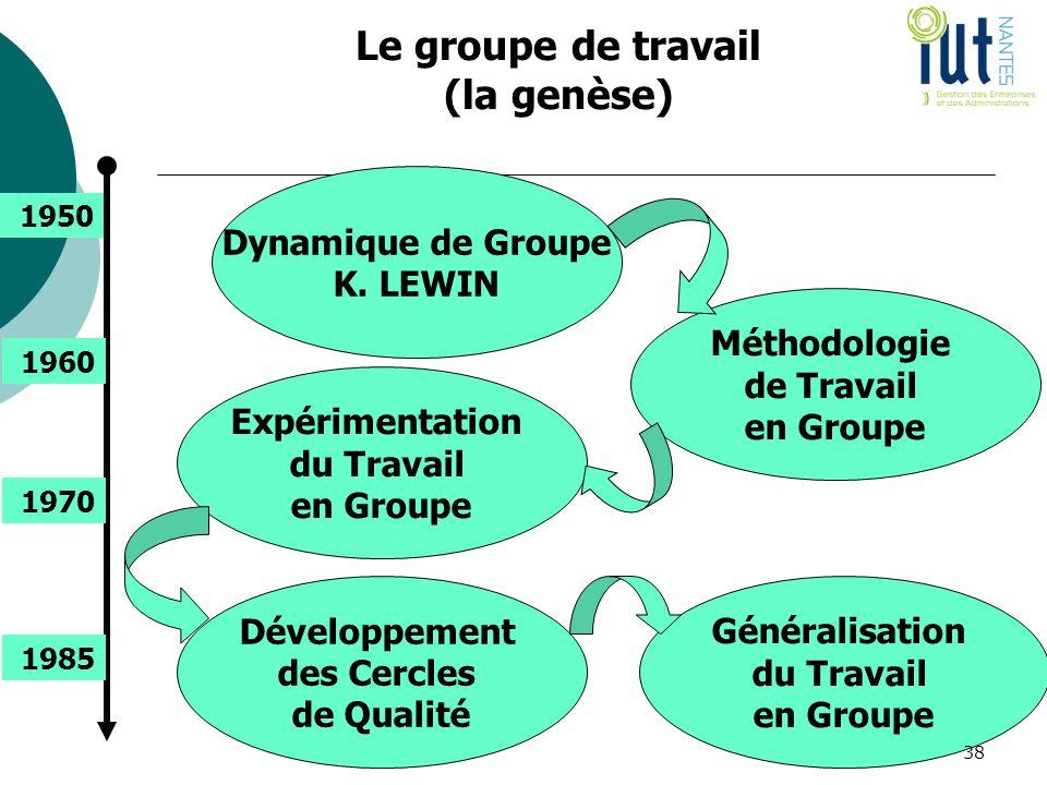 Le groupe de travail (la genèse) Dynamique de Groupe K. LEWIN Méthodologie de Travail en Groupe Expérimentation du Travail en Groupe Développement des