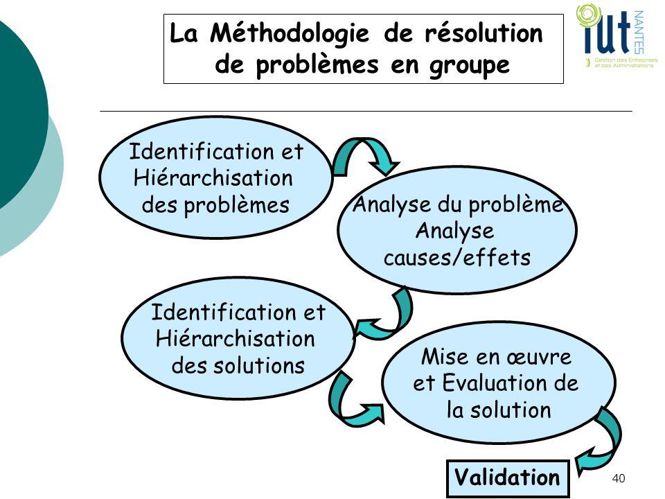 La Méthodologie de résolution de problèmes en groupe Identification et Hiérarchisation des problèmes Analyse du problème Analyse causes/effets Identif