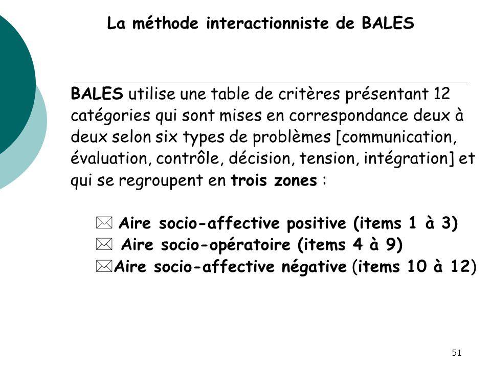 La méthode interactionniste de BALES BALES utilise une table de critères présentant 12 catégories qui sont mises en correspondance deux à deux selon s