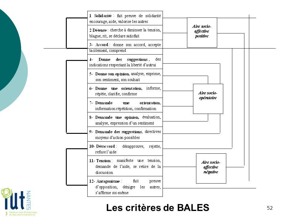Les critères de BALES 52