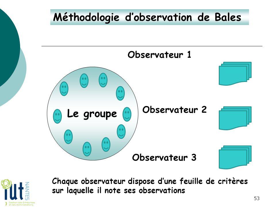 Méthodologie d'observation de Bales Le groupe Observateur 1 Observateur 2 Observateur 3 Chaque observateur dispose d'une feuille de critères sur laque