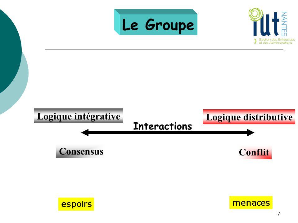 Logique intégrative Logique distributive Consensus Conflit Interactions espoirs menaces 7