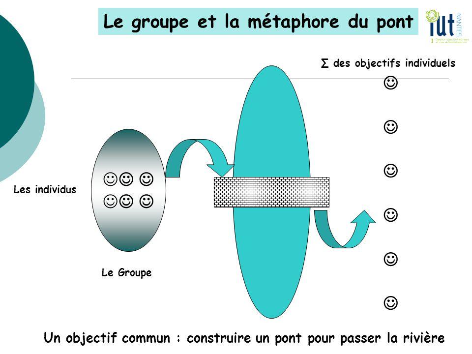 Le groupe et la métaphore du pont J Un objectif commun : construire un pont pour passer la rivière 9 ∑ des objectifs individuels Les individus Le Grou