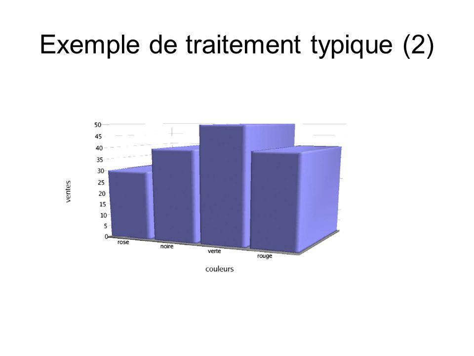 Exemple de traitement typique (2)