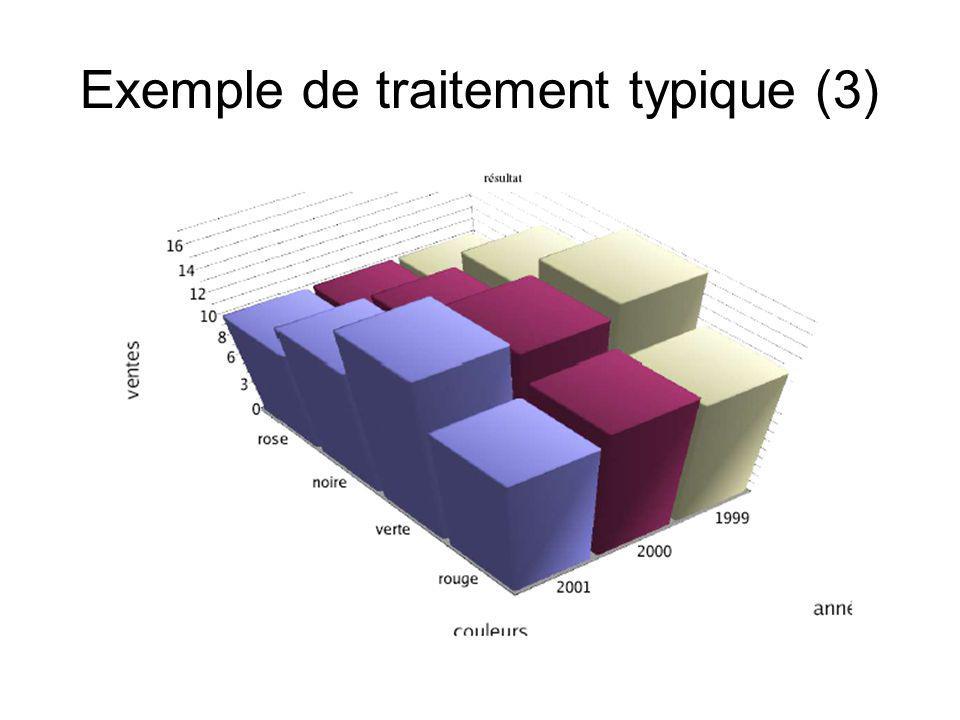 Exemple de traitement typique (3)