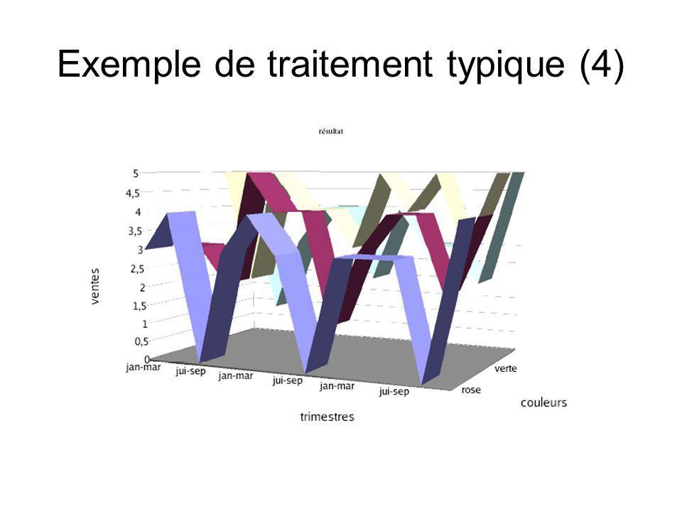 Exemple de traitement typique (4)