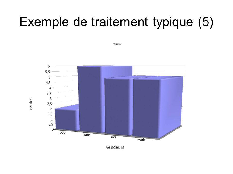 Exemple de traitement typique (5)