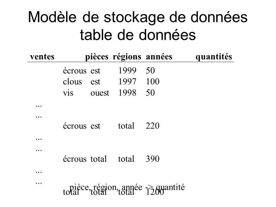 Modèle de stockage de données table de données écrous est 1999 50 clous est 1997 100 vis ouest 1998 50...