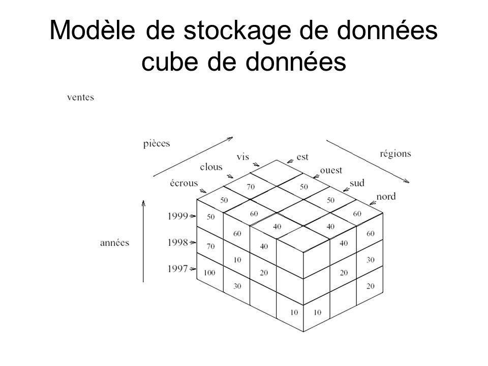Modèle de stockage de données cube de données