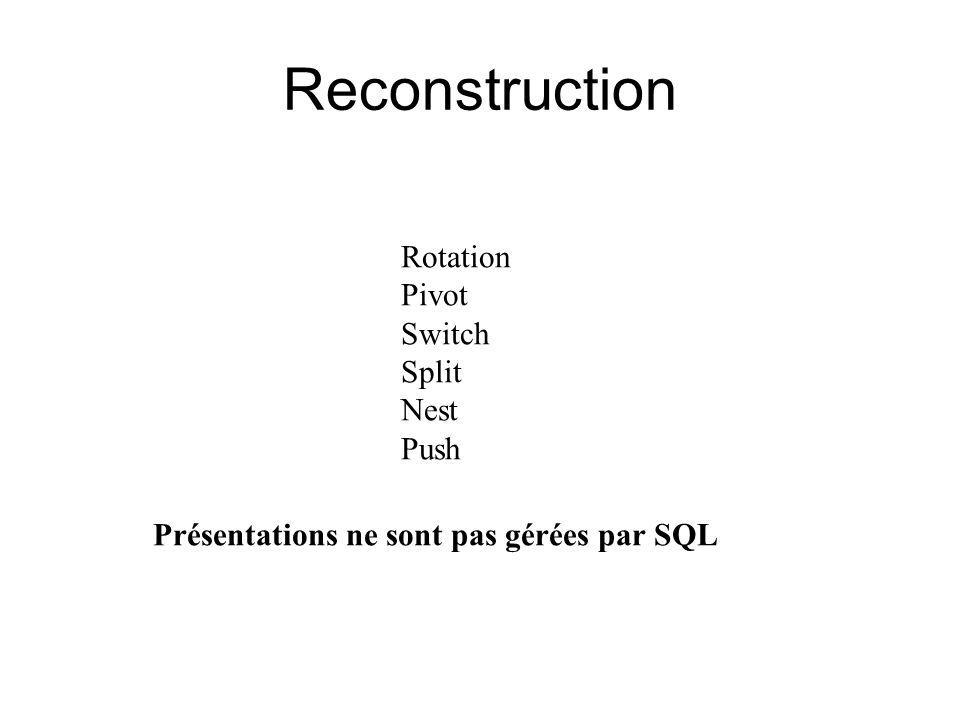 Reconstruction Rotation Pivot Switch Split Nest Push Présentations ne sont pas gérées par SQL