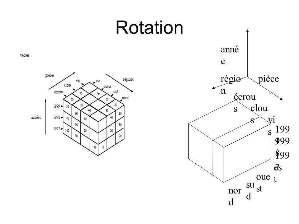 Rotation anné e pièce régio n es t oue st su d nor d 199 7 199 9 199 8 vi s clou s écrou s