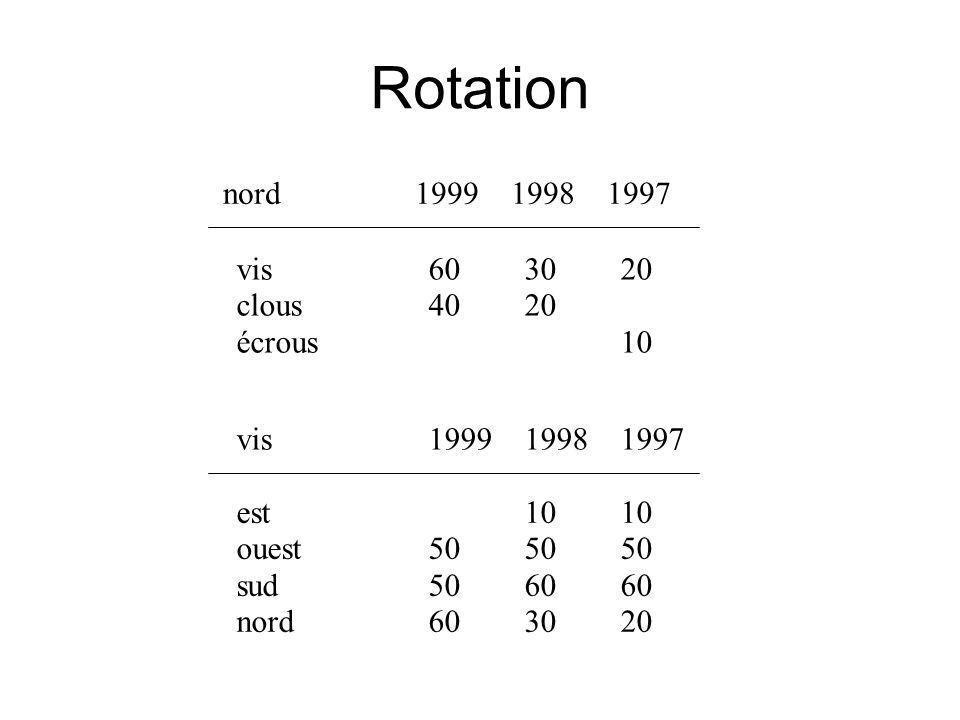 Rotation est 10 10 ouest 50 50 50 sud 50 60 60 nord 60 30 20 vis 60 30 20 clous 40 20 écrous 10 nord 1999 1998 1997 vis 1999 1998 1997