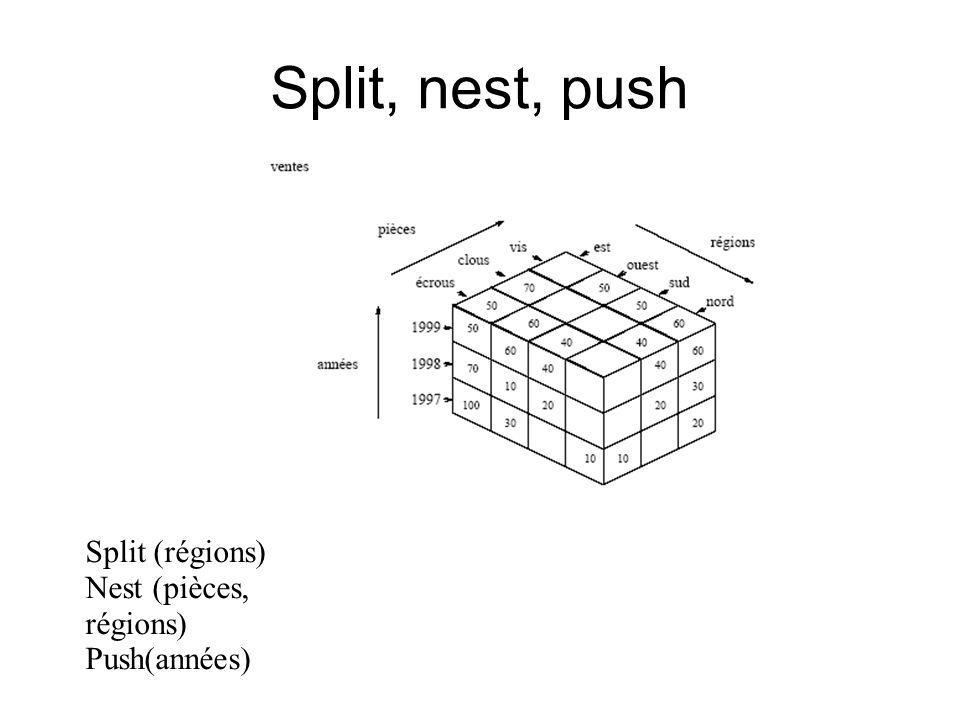 Split, nest, push Split (régions) Nest (pièces, régions) Push(années)