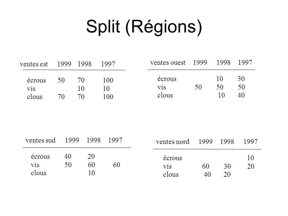 Split (Régions) ventes est 1999 1998 1997 écrous 5070 100 vis 10 10 clous 70 70 100 ventes ouest 1999 1998 1997 écrous 10 30 vis 50 50 50 clous 10 40 ventes sud 1999 1998 1997 écrous 40 20 vis 50 60 60 clous 10 ventes nord 1999 1998 1997 écrous 10 vis 60 30 20 clous 40 20