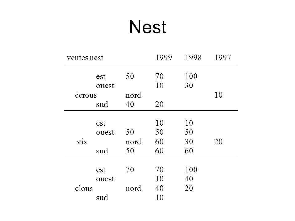 Nest ventes nest 1999 1998 1997 est 50 70 100 ouest 10 30 écrousnord 10 sud 40 20 est 10 10 ouest 50 50 50 visnord 60 30 20 sud 50 60 60 est 70 70 100 ouest 10 40 clousnord 40 20 sud 10