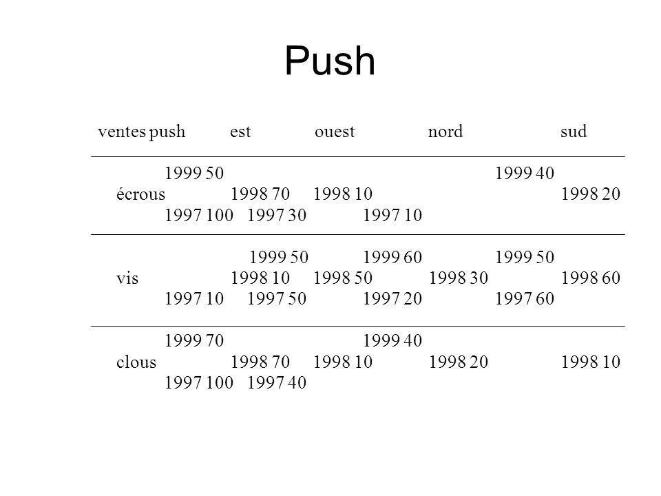 Push ventes push est ouest nord sud 1999 50 1999 40 écrous 1998 70 1998 10 1998 20 1997 100 1997 30 1997 10 1999 501999 60 1999 50 vis 1998 10 1998 50 1998 30 1998 60 1997 10 1997 50 1997 20 1997 60 1999 70 1999 40 clous 1998 70 1998 10 1998 20 1998 10 1997 100 1997 40