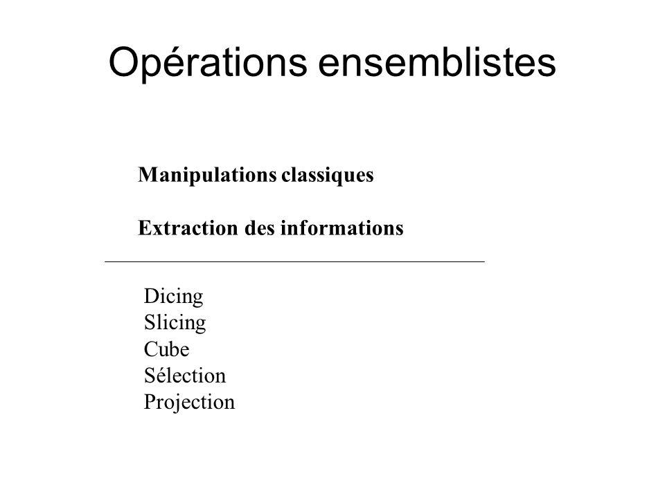 Opérations ensemblistes Dicing Slicing Cube Sélection Projection Manipulations classiques Extraction des informations